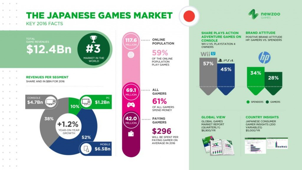 According to Newzoo, Mobile Games account for 52% of Japan's video game market, which gives evidence to Igarashi's statement about the country's video game industry shifting more towards the mobile platform.